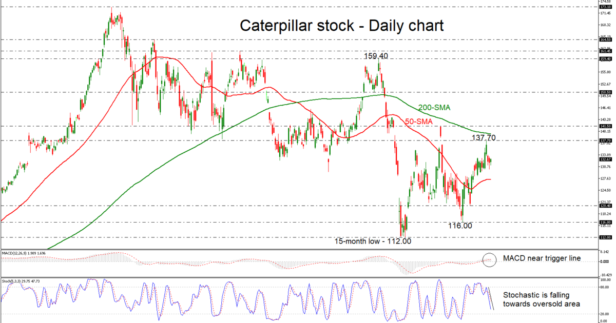 Caterpillar 25/01/19 | EconAlerts