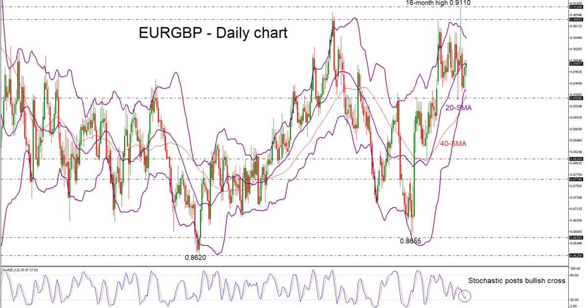 EUR/GBP 09/01/19 | EconAlerts