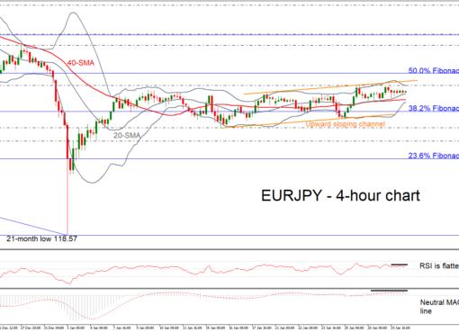 EUR/JPY 30/01/19 | EconAlerts