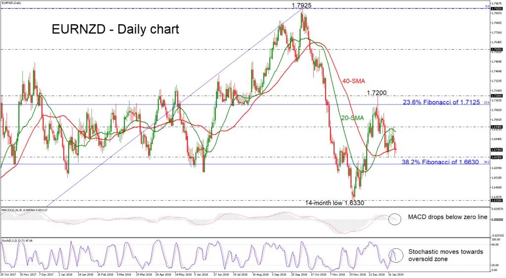 EUR/NZD 24/01/19 | EconAlerts