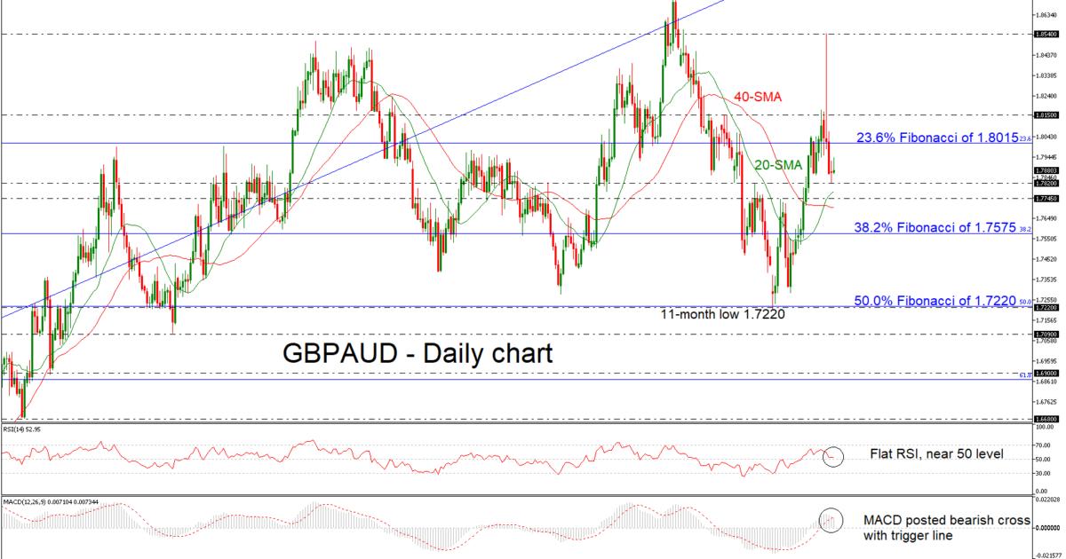 GBP/AUD 08/01/19   EconAlerts