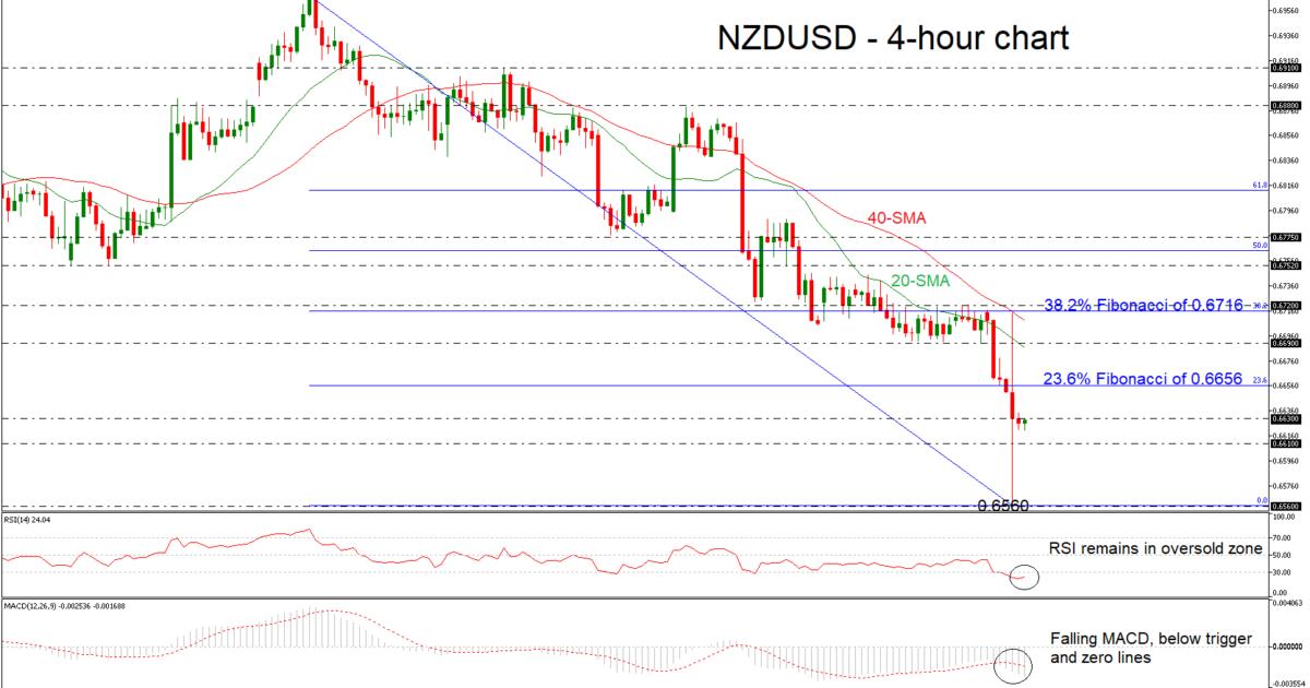 NZD/USD 03JAN19 | EconAlerts