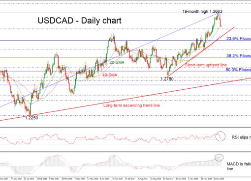 USD/CAD 04Jan19 | EconAlerts