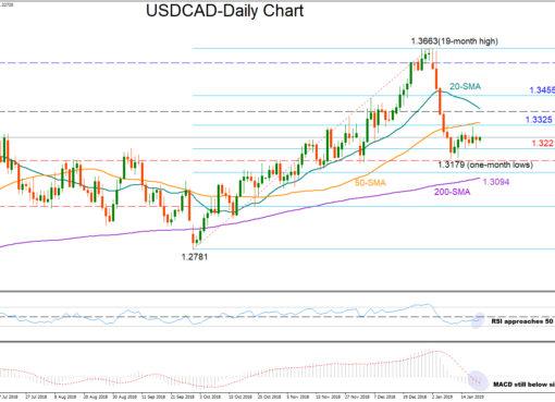 USD/CAD 21Jan19 | EconAlerts