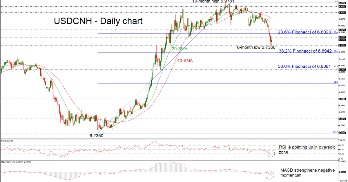 USD/CNH 14/01/19   EconAlerts