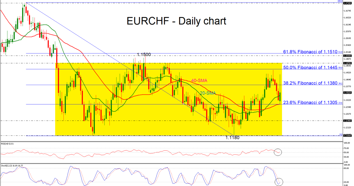 EUR/CHF 11/02/19 | EconAlerts