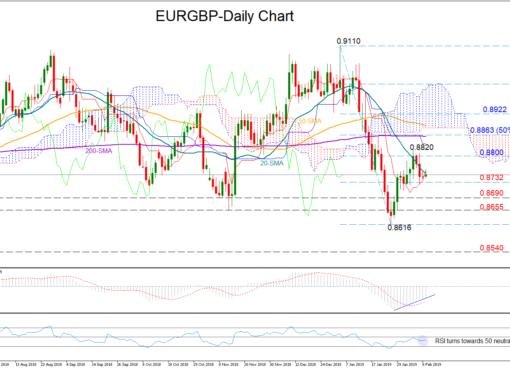 EUR/GBP 11/02/19   EconAlerts