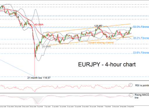 EUR/JPY 20/02/19   EconAlerts