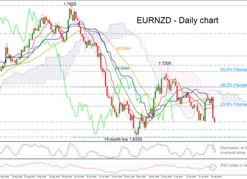 EUR/NZD 14Feb19 | EconAlerts