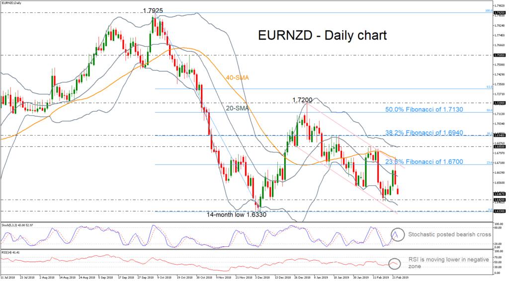 EUR/NZD 25/02/19 | EconAlerts