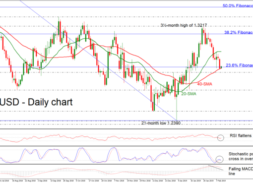GBP/USD 12Feb19 | EconAlerts