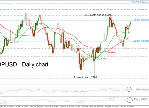 GBP/USD 26Feb19 | EconAlerts