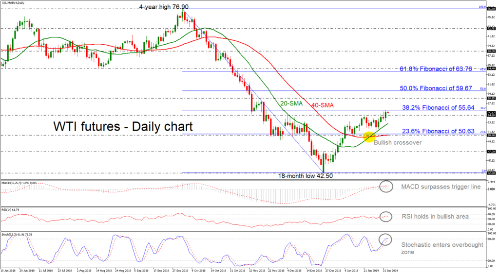 OIL-MAR19Daily040219 | EconAlerts