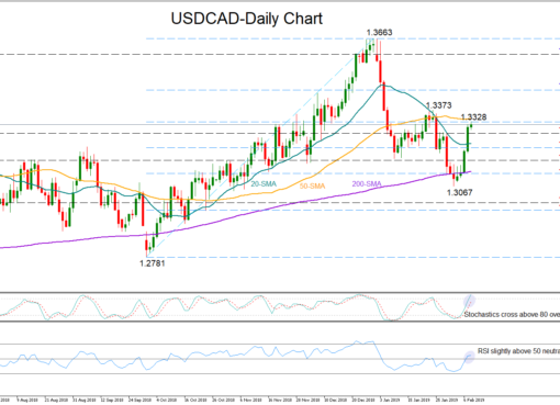 USD/CAD 8Feb19 | EconAlerts