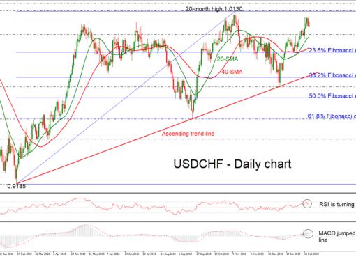USD/CHF 15/02/19   EconAlerts