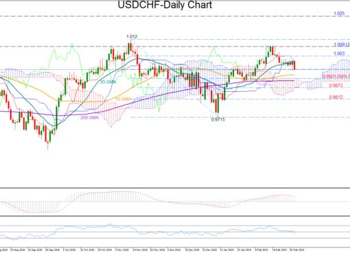 USD/CHF 28/02/19   EconAlerts