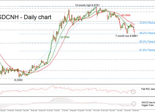 USD/CNH 21/02/19   EconAlerts