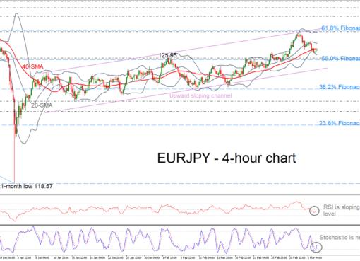 EUR/JPY 06/03/19 | EconAlerts