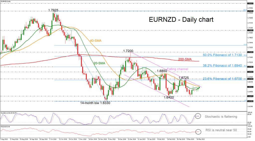 EUR/NZD 20/03/19 | EconAlerts