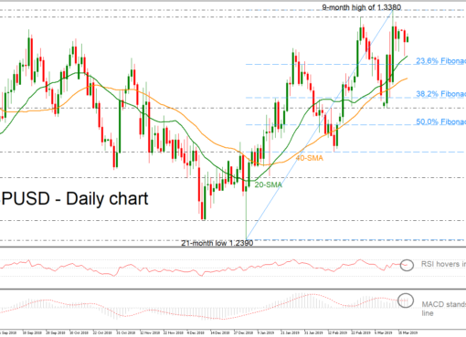 GBP/USD 19Mar19 | EconAlerts