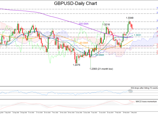 GBP/USD 5Mar19 | EconAlerts