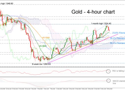 Gold 26/03/19 | EconAlerts