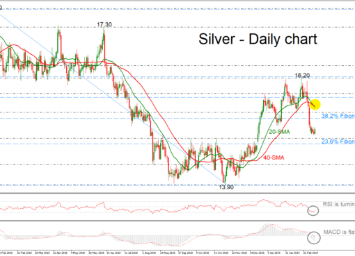 Silver 08/03/19 | EconAlerts