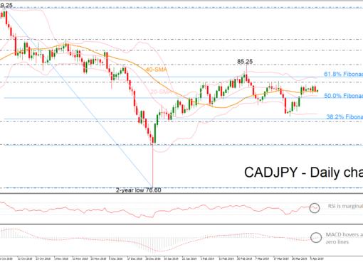 CAD/JPY 10/04/19   EconAlerts
