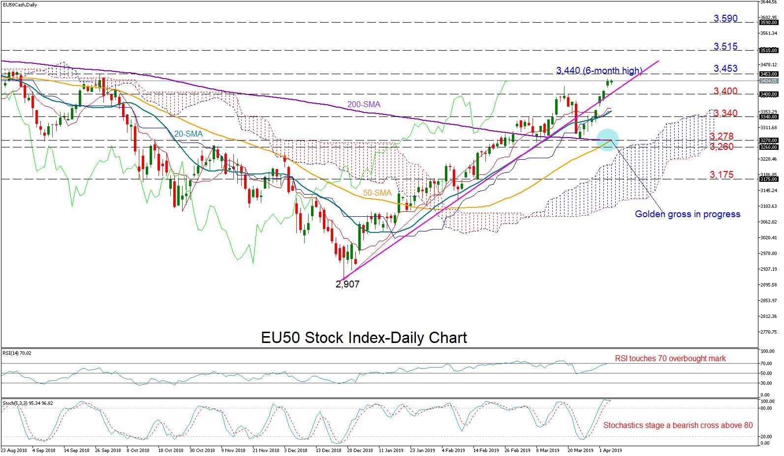 EU50 04/04/19   EconAlerts