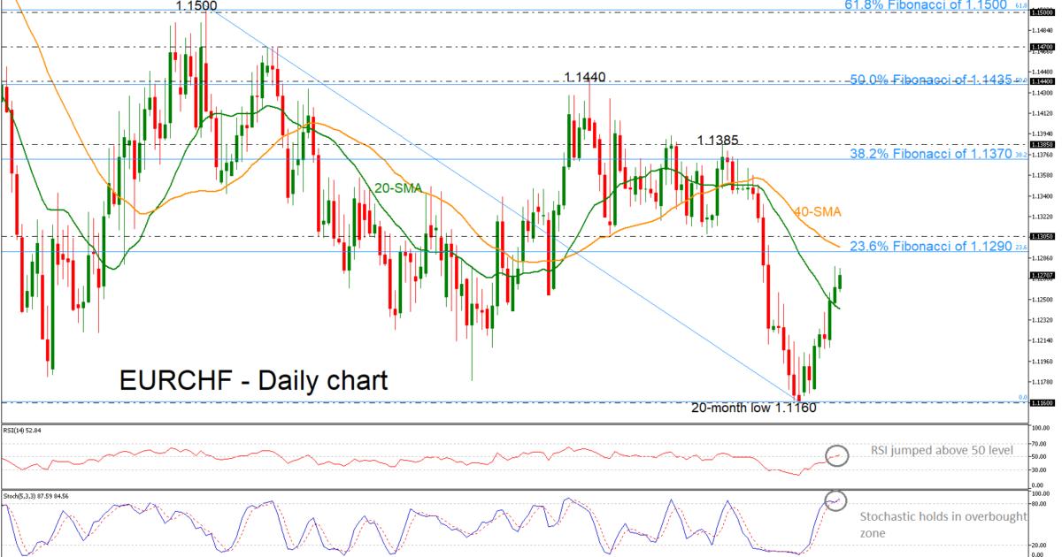 EUR/CHF 10/04/19 | EconAlerts