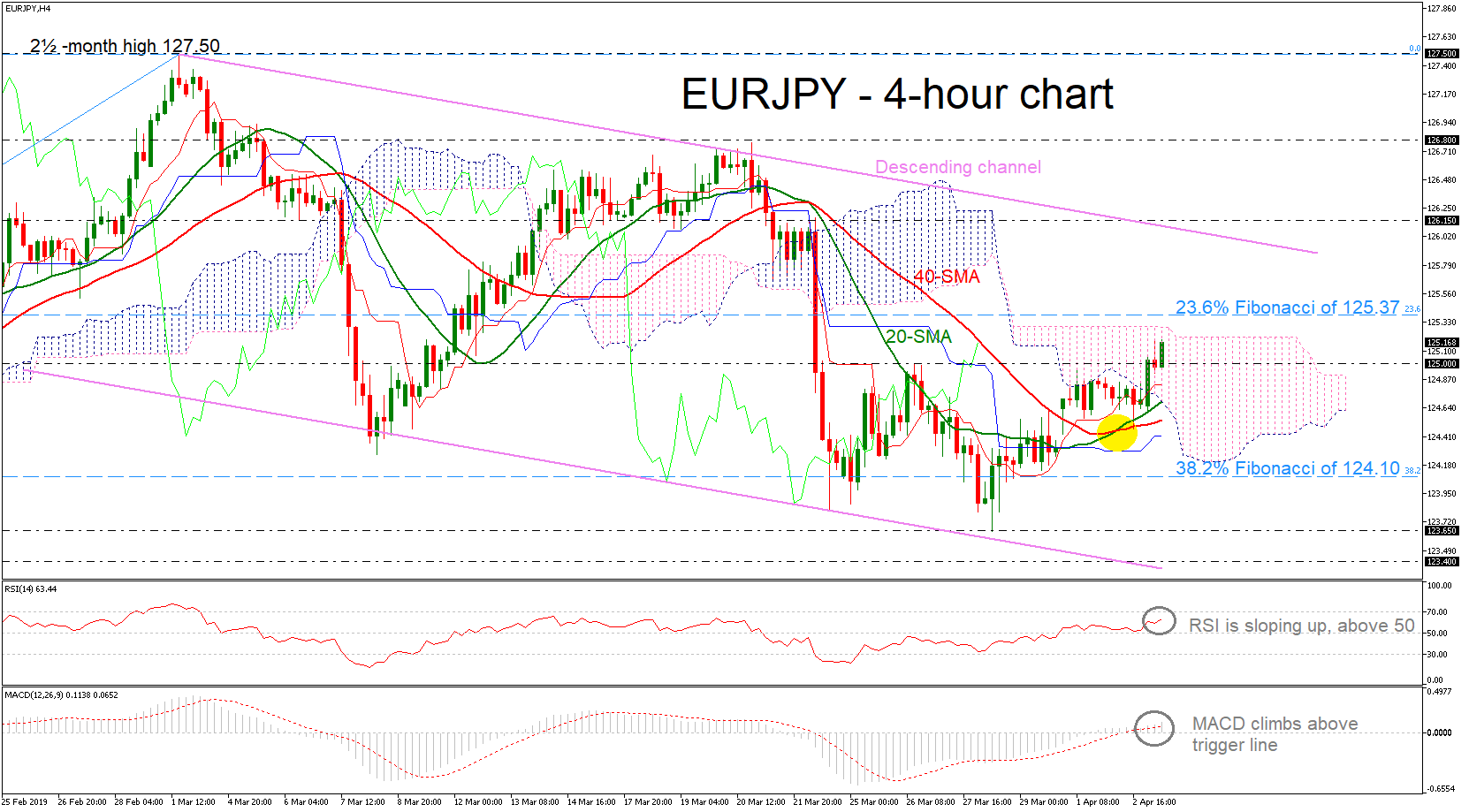 EUR/JPY 03/04/19   EconAlerts