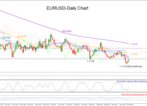 EUR/USD 30April19 | EconAlerts