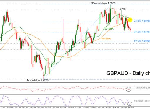 GBP/AUD 09/04/19   EconAlerts