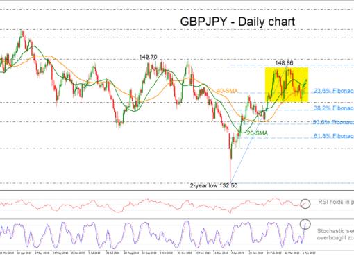 GBP/JPY 04/04/19 | EconAlerts