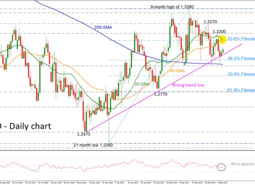 GBP/USD 09Apr19   EconAlerts
