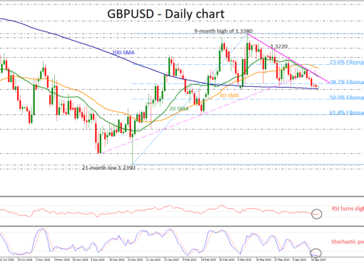 GBP/USD 23Apr19 | EconAlerts