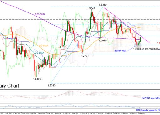 GBP/USD 30/04/19   EconAlerts