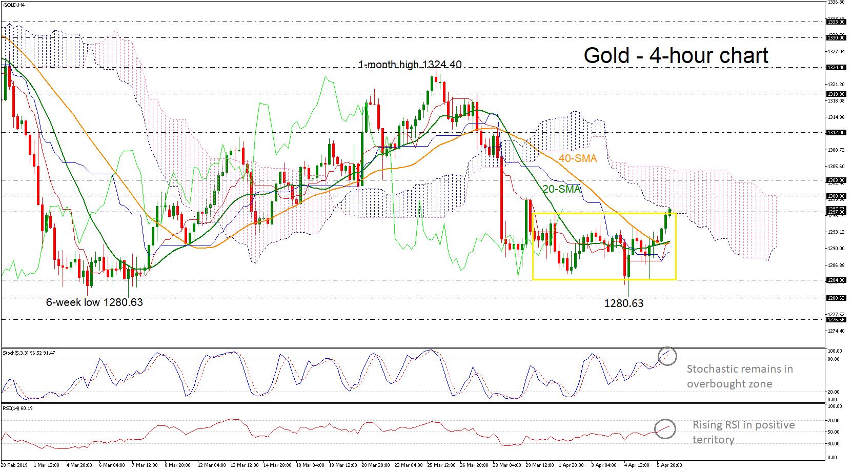 Gold 08/04/19   EconAlerts