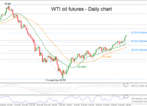 OIL-MAY19 03/04/19   EconAlerts