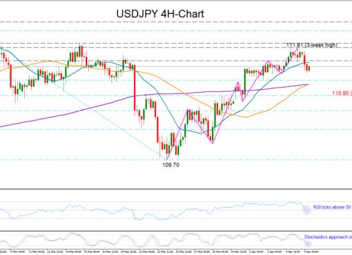 USD/JPY 08/04/19 | EconAlerts