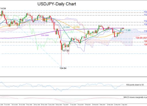 USD/JPY 4April | EconAlerts