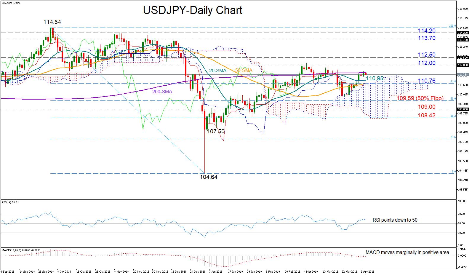 USD/JPY 4April   EconAlerts
