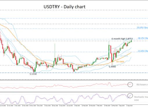 USD/TRY 24/04/19 | EconAlerts