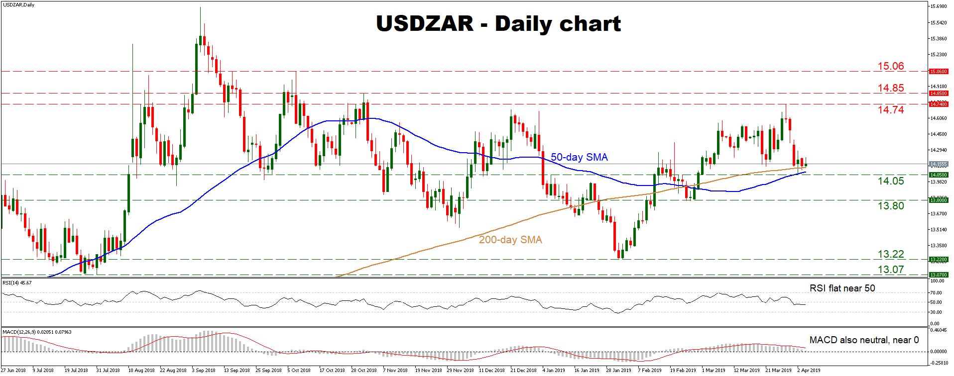 USD/ZAR 04Apr | EconAlerts