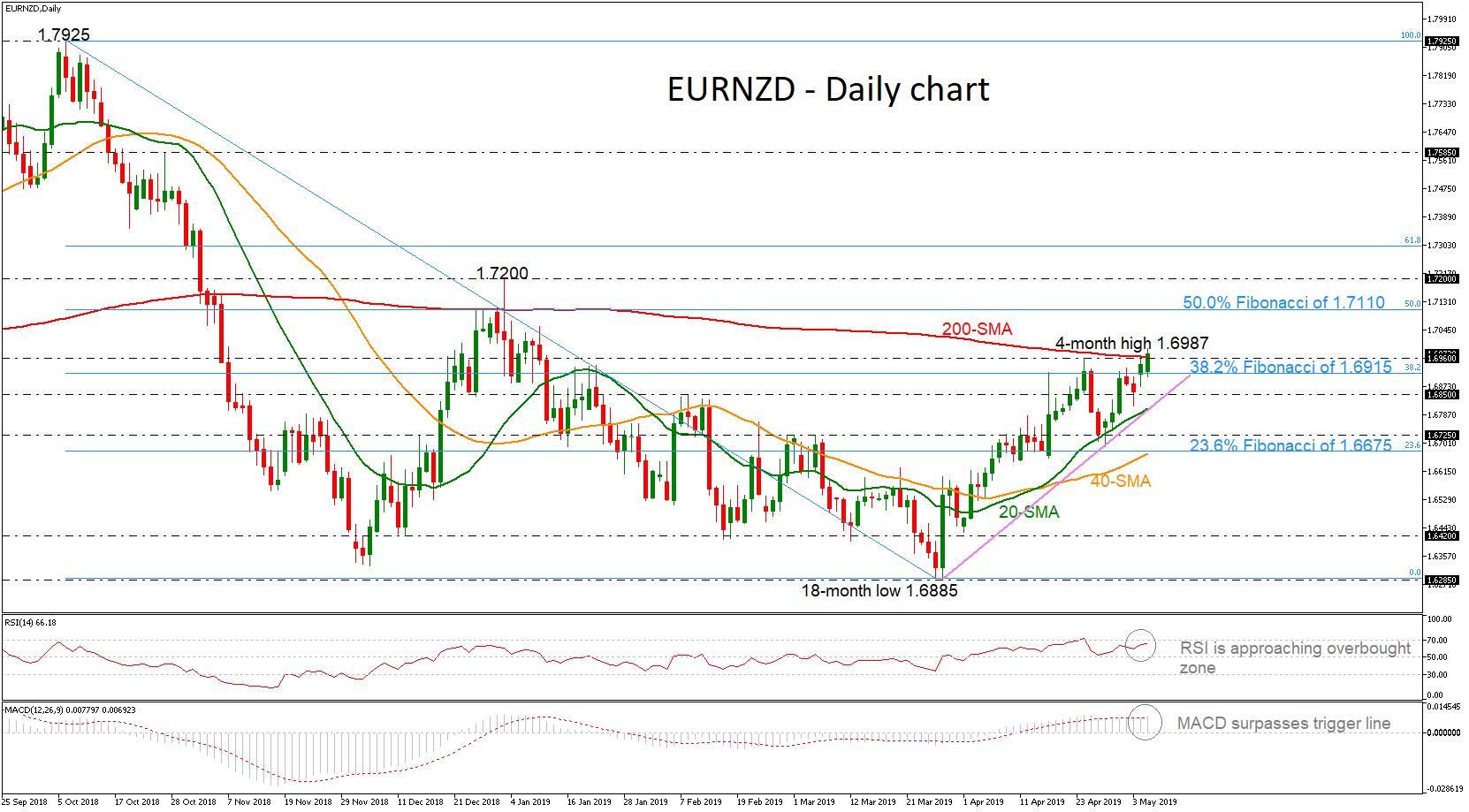 EUR/NZD 07/05/19 | EconAlerts