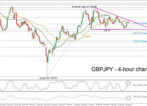 GBP/JPY 03/05/19 | EconAlerts