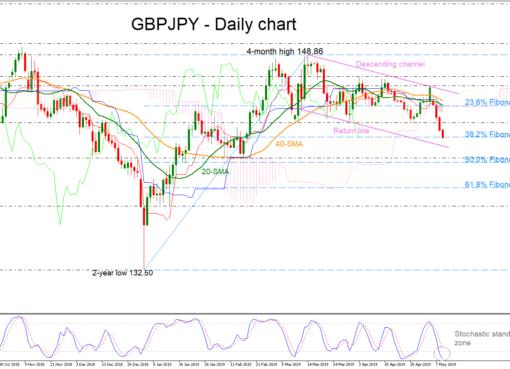 GBP/JPY 09/05/19 | EconAlerts