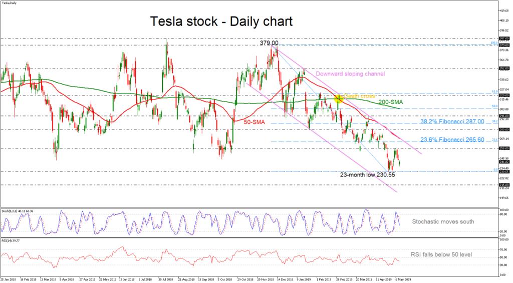 Tesla 10/05/19 | EconAlerts
