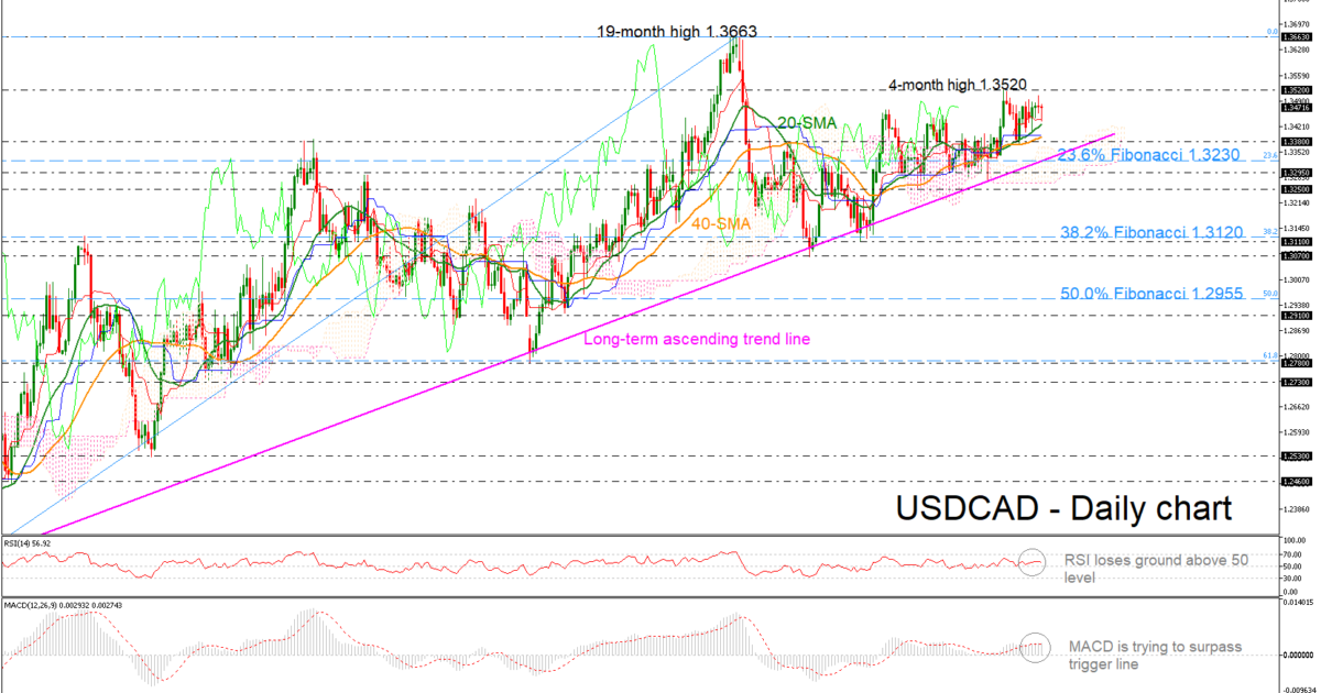 USD/CAD 10May19   EconAlerts