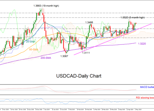 USD/CAD 3May19 | EconAlerts